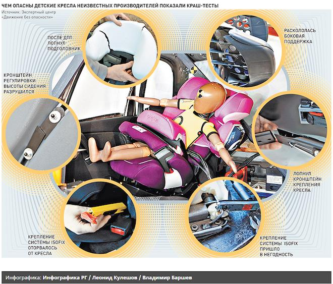 Инфографика Чем опасны автокресла неизвестных брендов